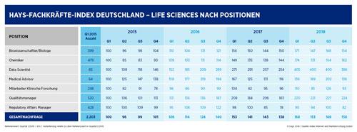 Hays-Fachkräfte-Index Nachfrage nach Life-Sciences-Spezialisten 04/2018