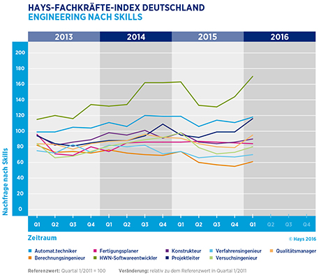Hays-Engineering-Fachkräfte-Index nach Skill 01/2016