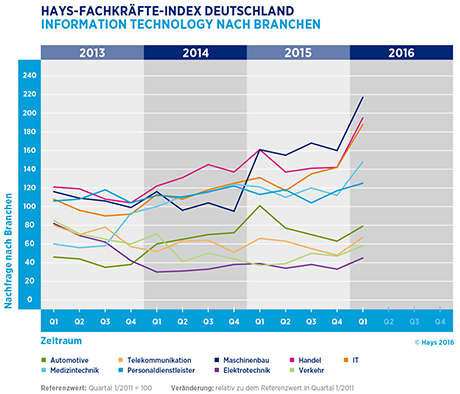 Hays-Information Technology-Fachkräfte-Index nach Branche 01/2016