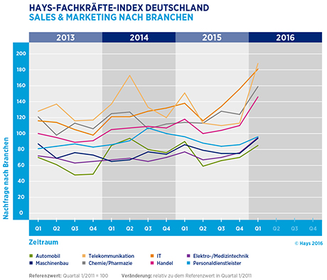 Hays-Sales & Marketing-Fachkräfte-Index nach Branchen 01/2016