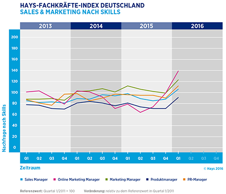 Hays-Sales & Marketing-Fachkräfte-Index nach Skill 01/2016