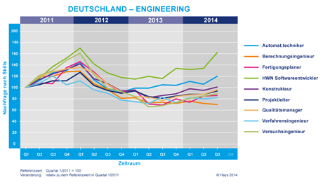 Hays Engineering-Fachkräfte-Index nach Skill 03/2014