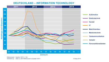 Hays-Information Technology-Fachkräfte-Index nach Branche 03/2014