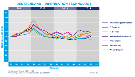 Hays-Information Technology-Fachkräfte-Index nach Skill 03/2014