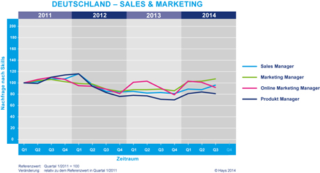 Hays-Sales & Marketing-Fachkräfte-Index nach Skill 03/2014