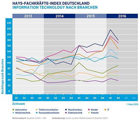 Hays-Information Technology-Fachkräfte-Index nach Branche 02/2016