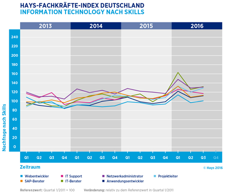 Hays-Information Technology-Fachkräfte-Index nach Skill 03/2016