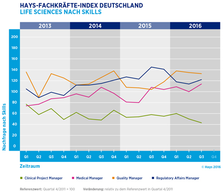 Hays-Life Sciences-Fachkräfte-Index nach Skill 03/2016
