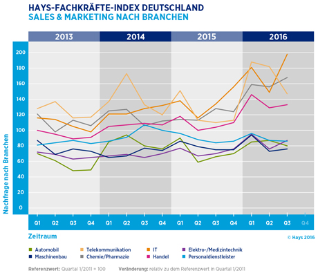 Hays-Sales & Marketing-Fachkräfte-Index nach Branchen 03/2016