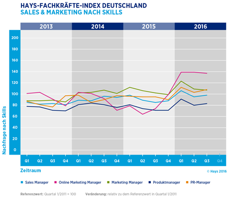 Hays-Sales & Marketing-Fachkräfte-Index nach Skill 03/2016