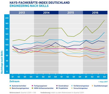 Hays-Engineering-Fachkräfte-Index nach Skill 04/2016