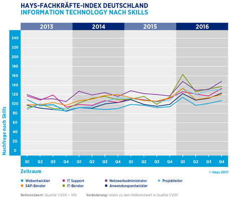Hays-Information Technology-Fachkräfte-Index nach Skill 04/2016