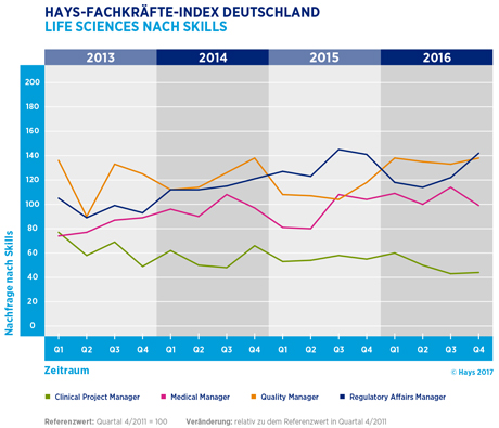 Hays-Life Sciences-Fachkräfte-Index nach Skill 04/2016