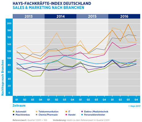 Hays-Sales & Marketing-Fachkräfte-Index nach Branchen 04/2016