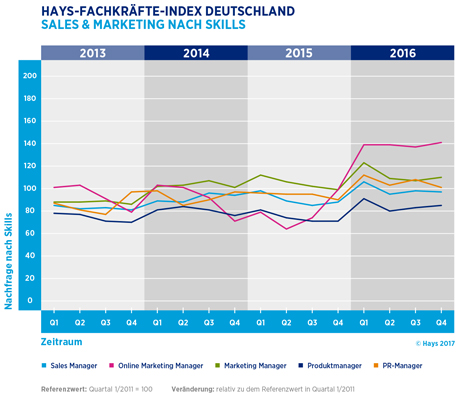 Hays-Sales & Marketing-Fachkräfte-Index nach Skill 04/2016