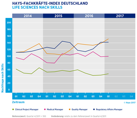 Hays-Life Sciences-Fachkräfte-Index nach Skill 01/2017