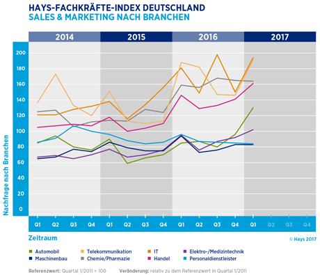 Hays-Sales & Marketing-Fachkräfte-Index nach Branchen 01/2017