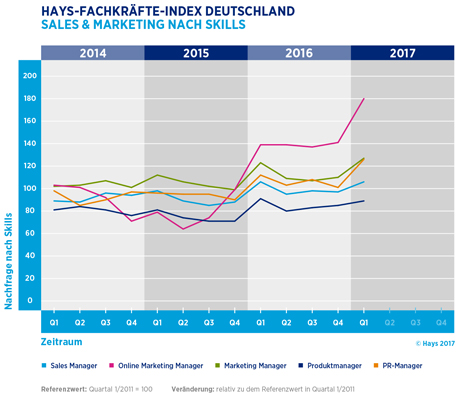 Hays-Sales & Marketing-Fachkräfte-Index nach Skill 01/2017