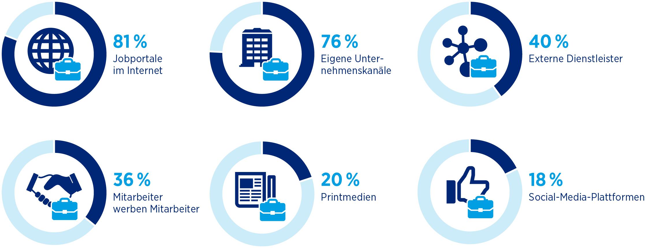 bevorzugte Rekrutierungskanäle deutscher Unternehmen