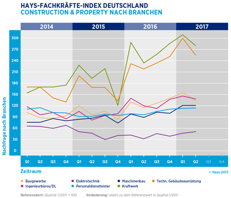 Hays-Construction & Property-Fachkräfte-Index nach Branche 02/2017