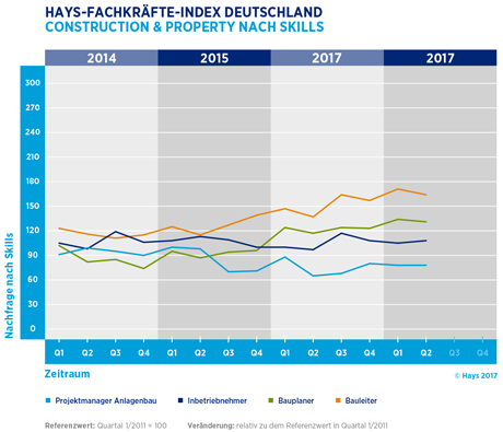 Hays-Construction & Property-Fachkräfte-Index nach Skills 02/2017