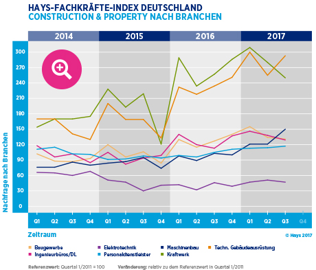 Hays-Construction & Property-Fachkräfte-Index nach Branche 03/2017