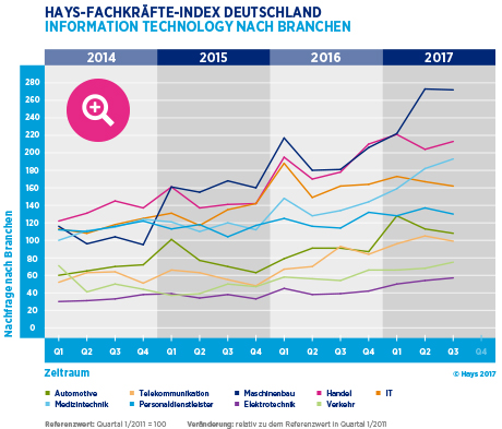 Hays-Fachkräfte-Index Information Technology nach Branche 03/2017
