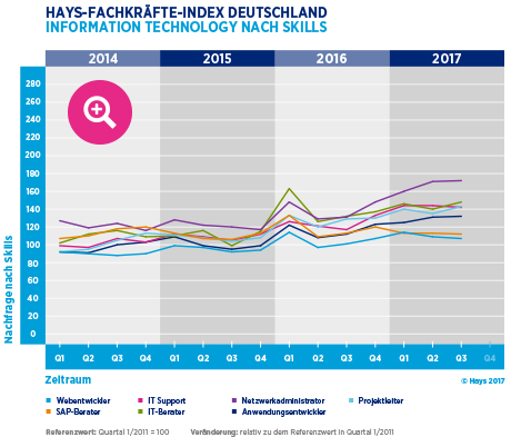 Hays-Fachkräfte-Index Information Technology nach Skill 03/2017