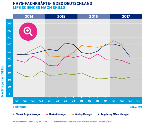 Hays-Life Sciences-Fachkräfte-Index nach Skill 03/2017