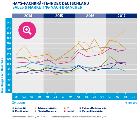 Hays-Sales & Marketing-Fachkräfte-Index nach Branche 03/2017