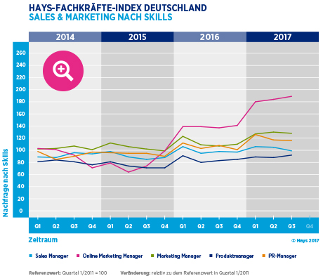 Hays-Sales & Marketing-Fachkräfte-Index nach Skill 03/2017