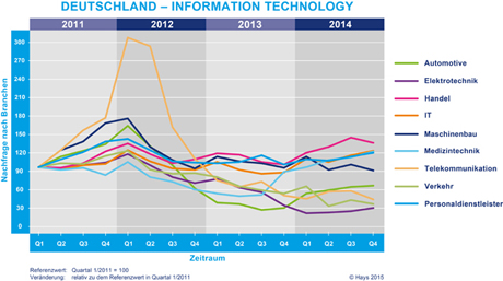 Hays Information Technology-Fachkräfte-Index nach Branche 04/2014