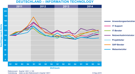 Hays Information Technology-Fachkräfte-Index nach Skill 04/2014
