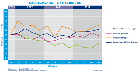 Hays Life Sciences-Fachkräfte-Index nach Skill 04/2014