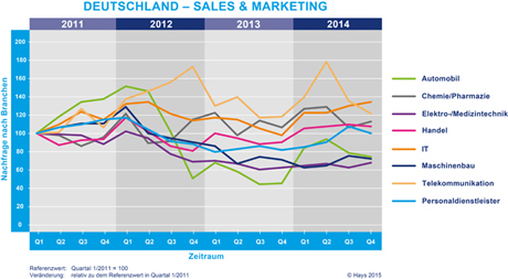 Hays-Sales & Marketing-Fachkräfte-Index nach Branche 04/2014