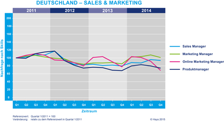 Hays-Sales & Marketing-Fachkräfte-Index nach Skill 04/2014
