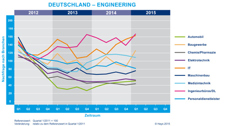 Hays Engineering-Fachkräfte-Index nach Branche 01/2015