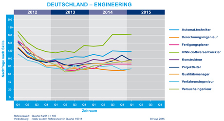 Hays Engineering-Fachkräfte-Index nach Skill 01/2015