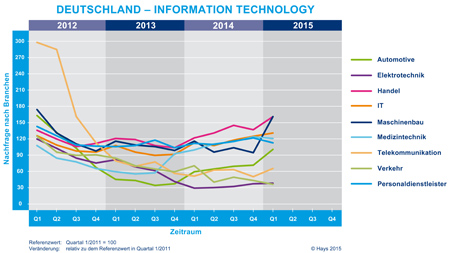 Hays-Information Technology-Fachkräfte-Index nach Branche 01/2015