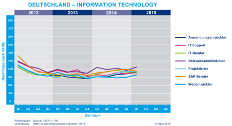 Hays-Information Technology-Fachkräfte-Index nach Skill 01/2015