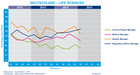 Hays-Life Sciences-Fachkräfte-Index nach Skill 01/2015
