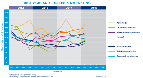 Hays-Sales & Marketing-Fachkräfte-Index nach Branche 01/2015