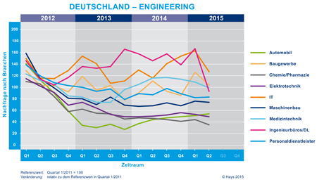 Hays-Engineering-Fachkräfte-Index nach Branche 02/2015