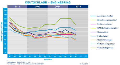 Hays-Engineering-Fachkräfte-Index nach Skill 02/2015