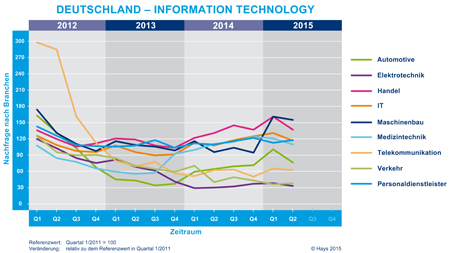 Hays-Information Technology-Fachkräfte-Index nach Branche 02/2015