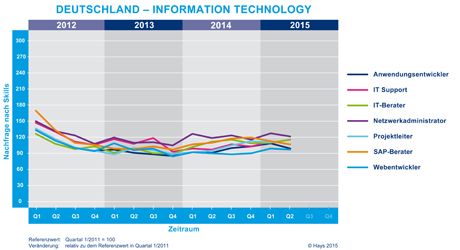 Hays-Information Technology-Fachkräfte-Index nach Skill 02/2015