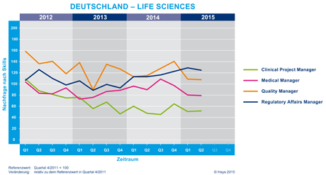 Hays-Life Sciences-Fachkräfte-Index nach Skill 02/2015