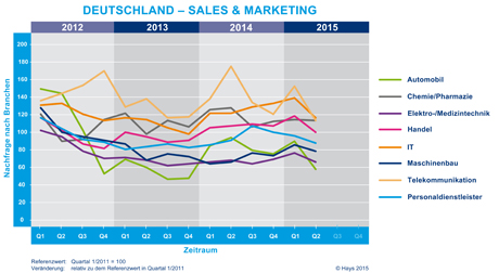 Hays-Sales & Marketing-Fachkräfte-Index nach Branche 02/2015