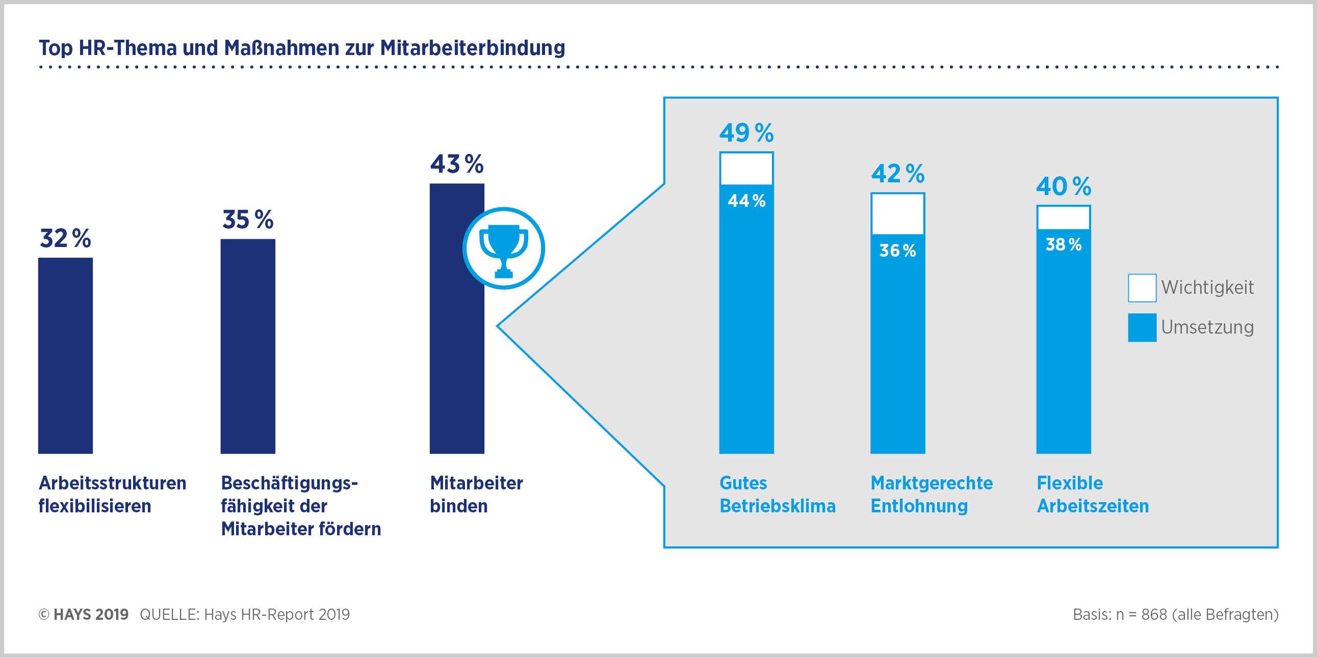 HR Report 2019 - Mitarbeiterbindung ist und bleibt das Top-HR-Thema
