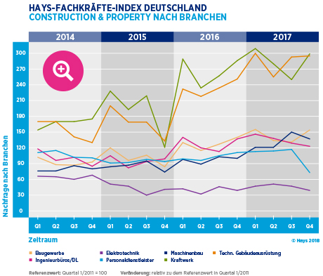 Hays-Construction & Property-Fachkräfte-Index nach Branche 04/2017